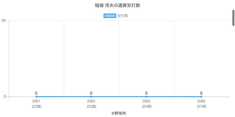#稲嶺 茂夫の通算安打数