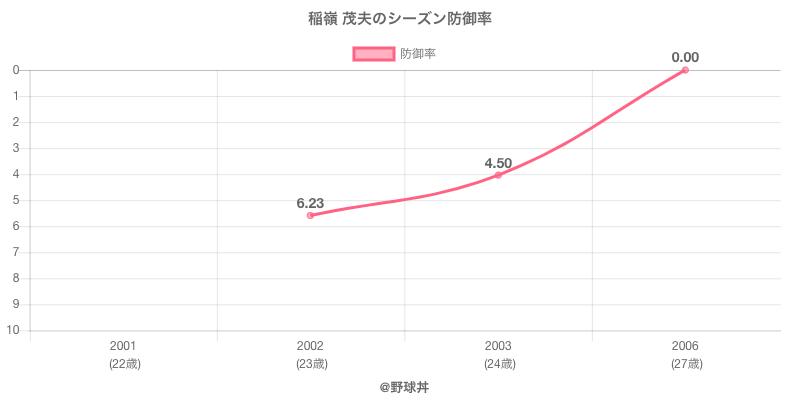 稲嶺 茂夫のシーズン防御率