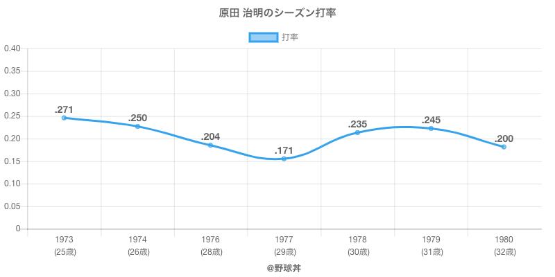 原田 治明のシーズン打率