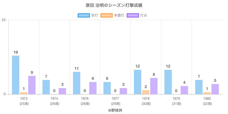 #原田 治明のシーズン打撃成績