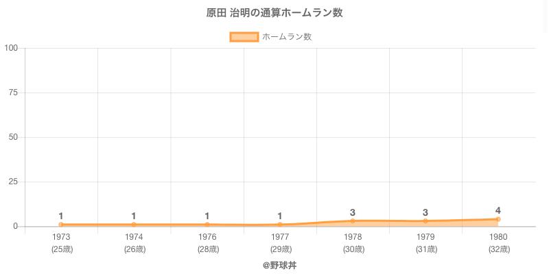 #原田 治明の通算ホームラン数