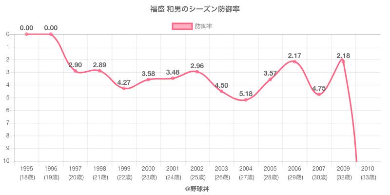 福盛 和男のシーズン防御率