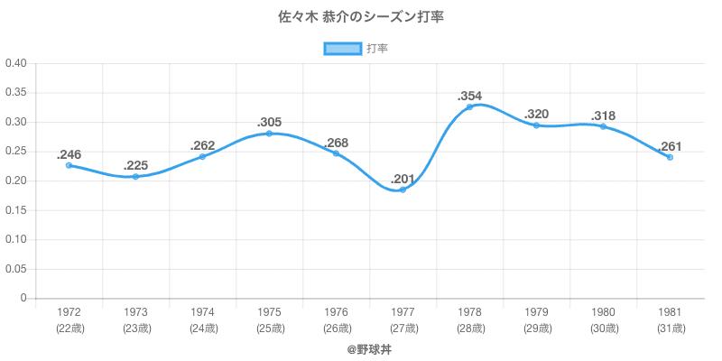 佐々木 恭介のシーズン打率