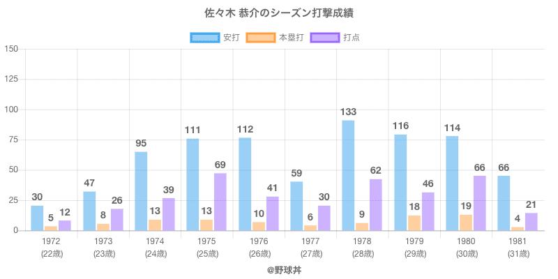 #佐々木 恭介のシーズン打撃成績