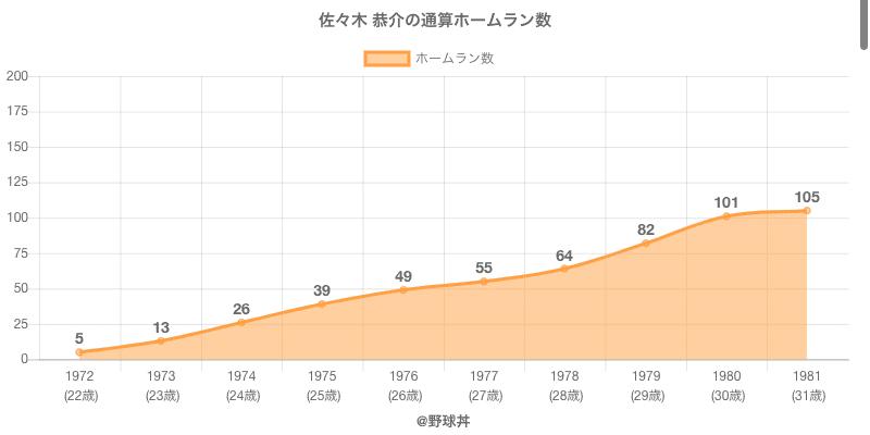 #佐々木 恭介の通算ホームラン数