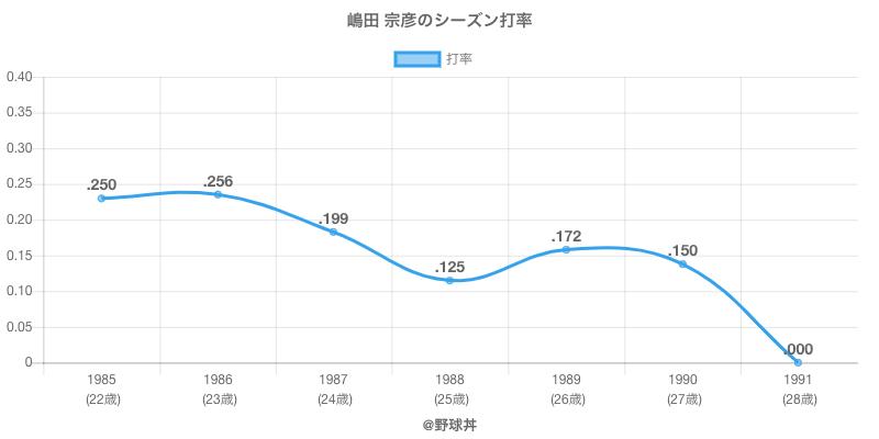 嶋田 宗彦のシーズン打率