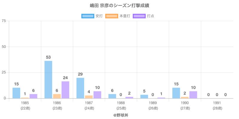 #嶋田 宗彦のシーズン打撃成績