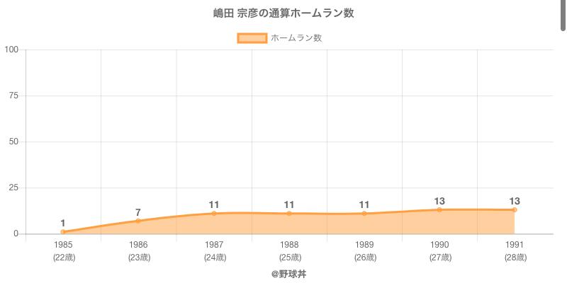 #嶋田 宗彦の通算ホームラン数