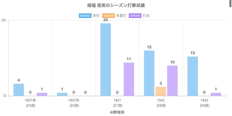 #畑福 俊英のシーズン打撃成績