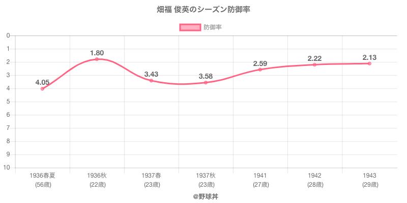 畑福 俊英のシーズン防御率