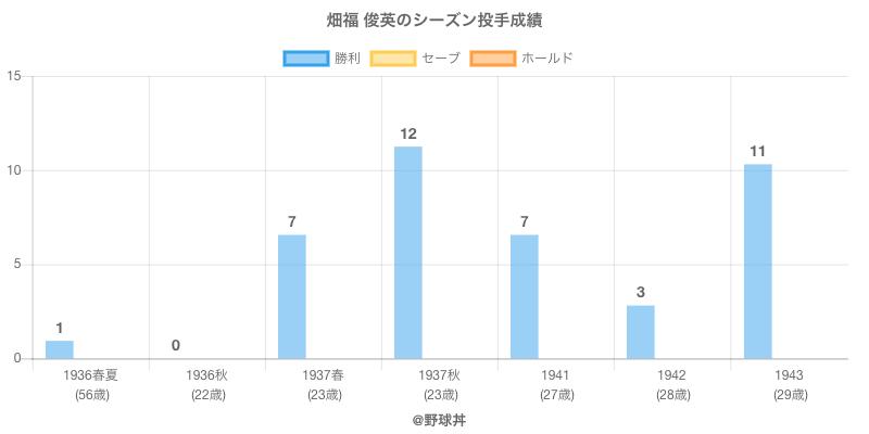 #畑福 俊英のシーズン投手成績