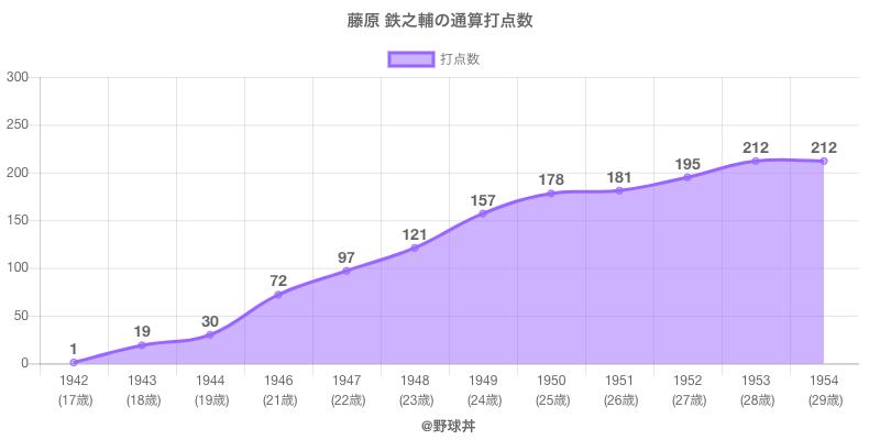 #藤原 鉄之輔の通算打点数