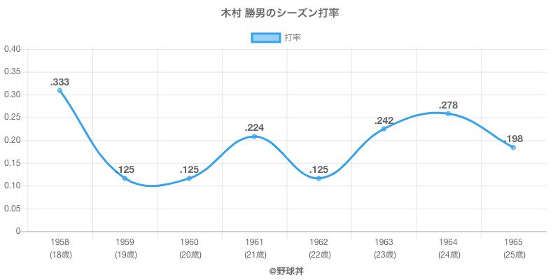 木村 勝男のシーズン打率
