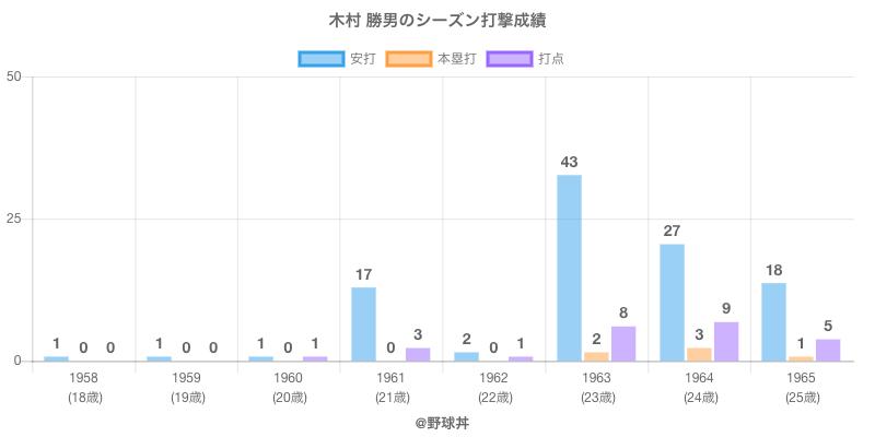 #木村 勝男のシーズン打撃成績