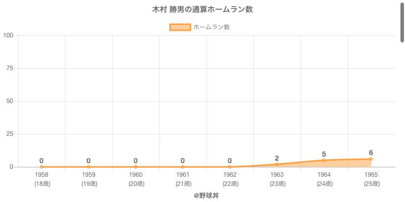#木村 勝男の通算ホームラン数