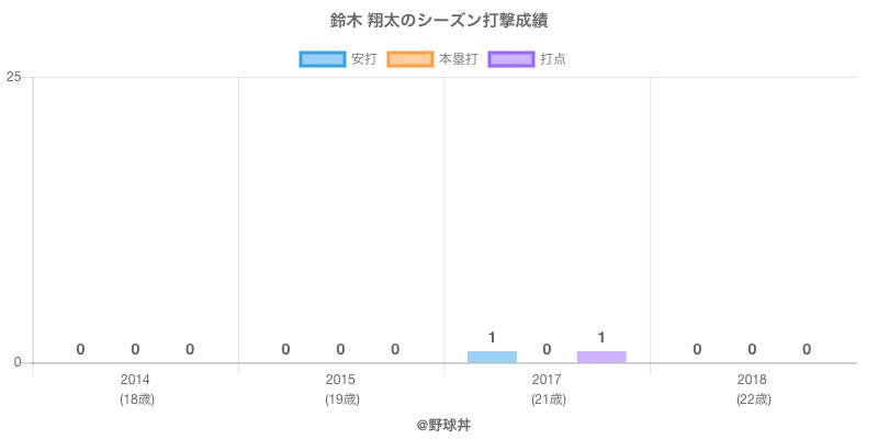 #鈴木 翔太のシーズン打撃成績