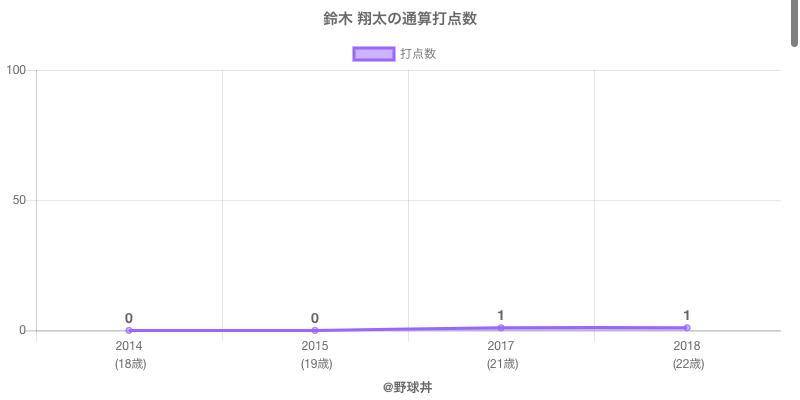 #鈴木 翔太の通算打点数