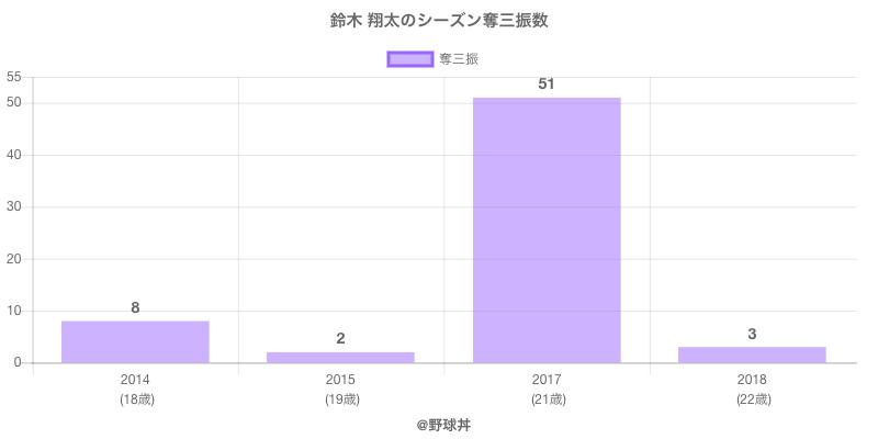 #鈴木 翔太のシーズン奪三振数
