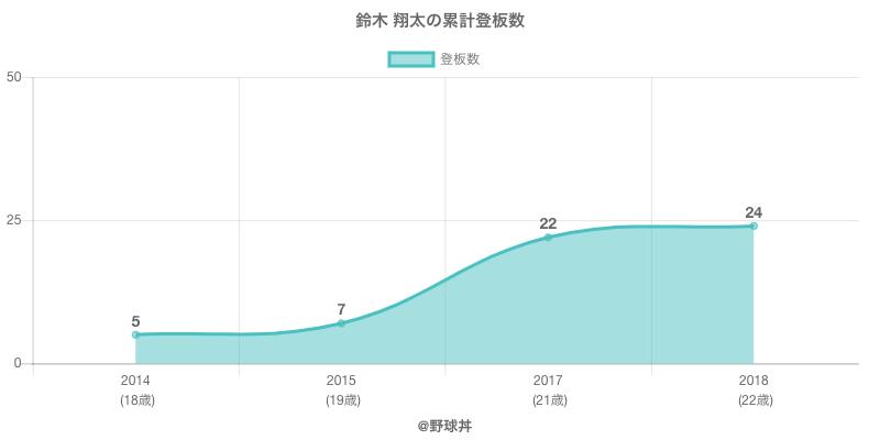 #鈴木 翔太の累計登板数