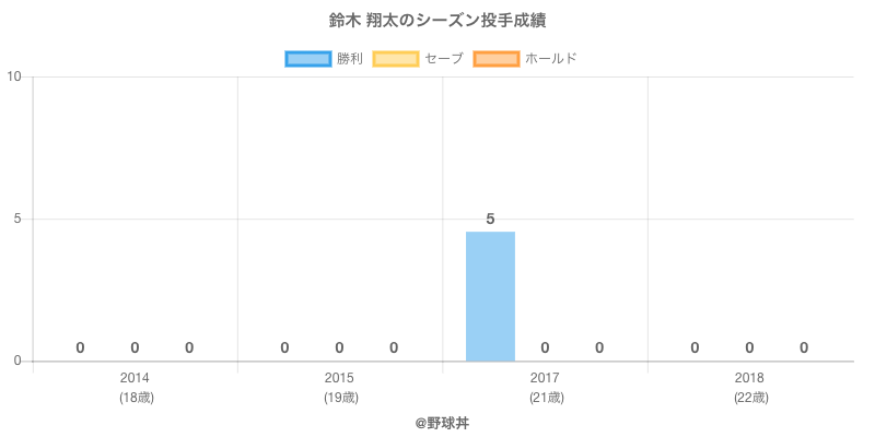 #鈴木 翔太のシーズン投手成績