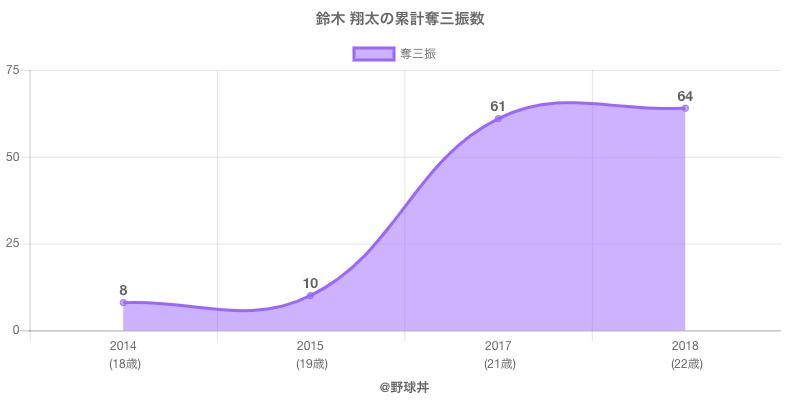 #鈴木 翔太の累計奪三振数