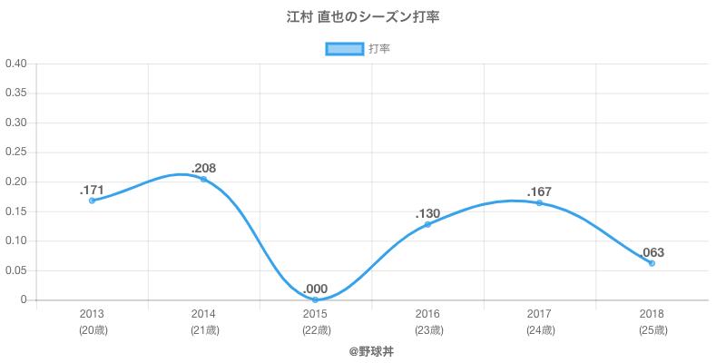 江村 直也のシーズン打率