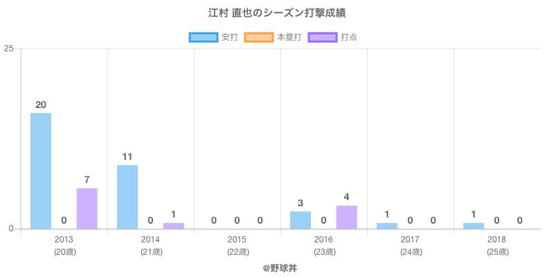 #江村 直也のシーズン打撃成績
