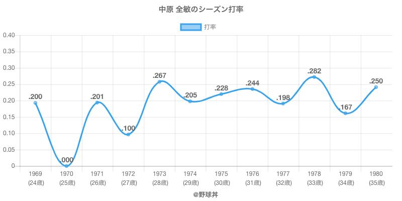 中原 全敏のシーズン打率