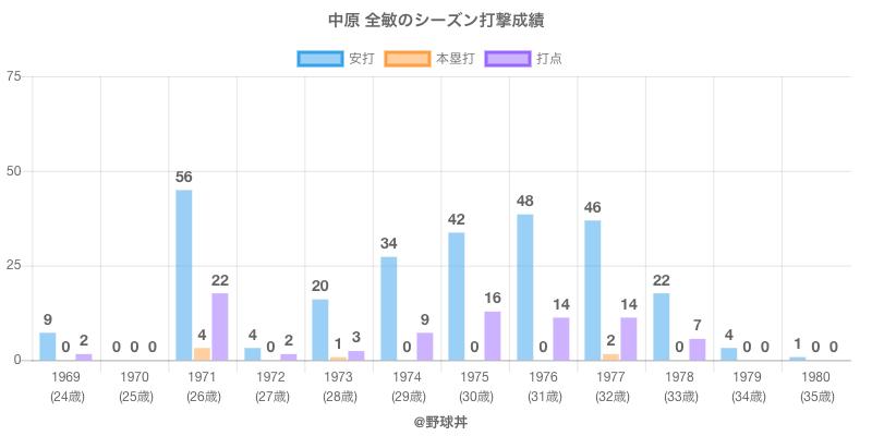 #中原 全敏のシーズン打撃成績