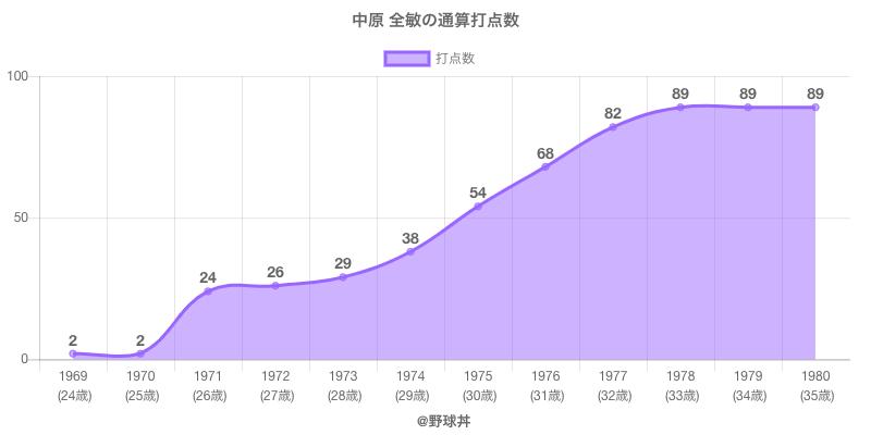 #中原 全敏の通算打点数