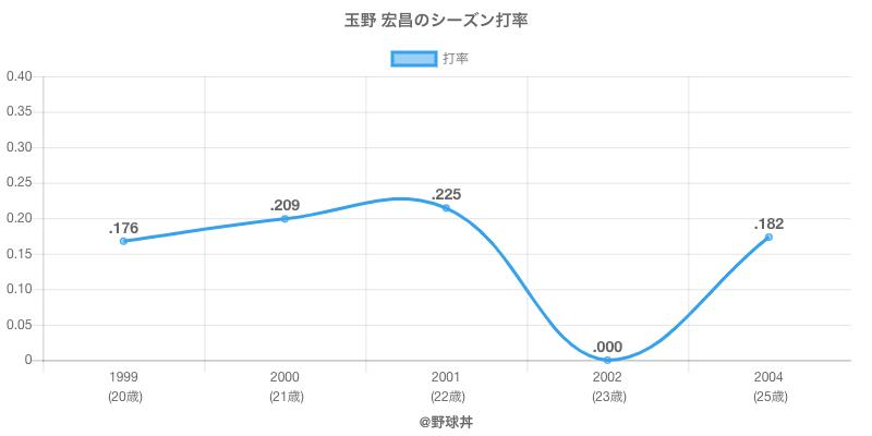 玉野 宏昌のシーズン打率
