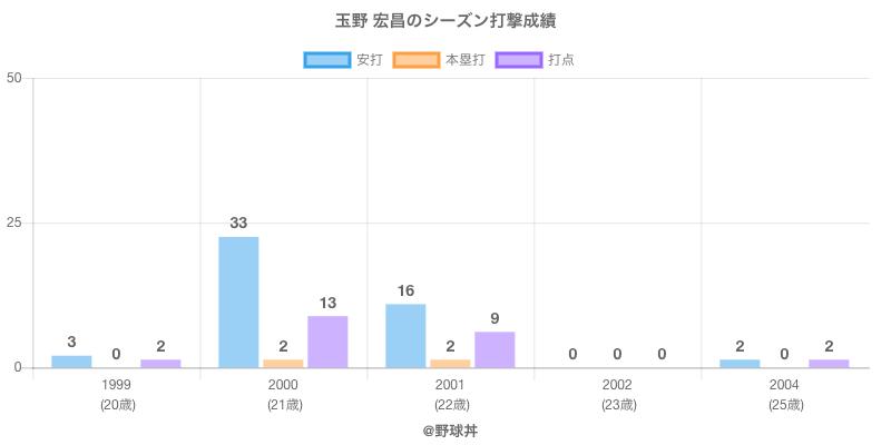 #玉野 宏昌のシーズン打撃成績