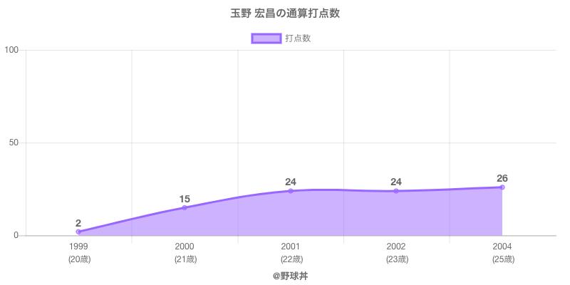 #玉野 宏昌の通算打点数