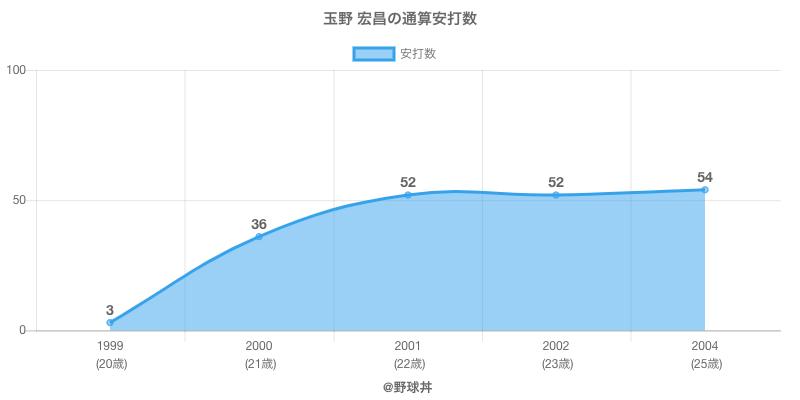 #玉野 宏昌の通算安打数