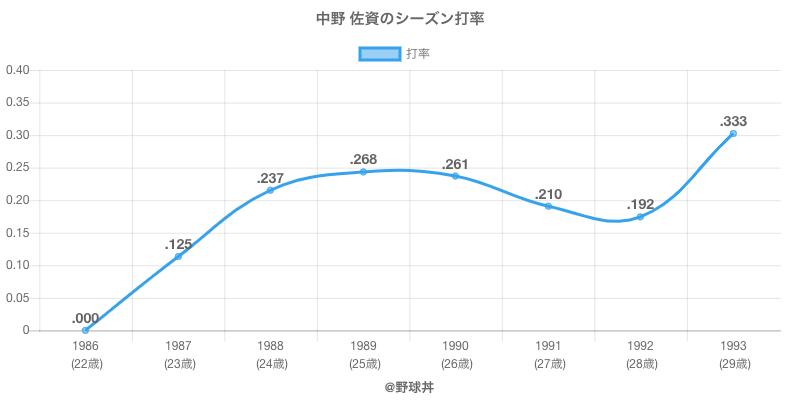 中野 佐資のシーズン打率