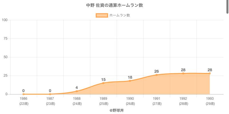 #中野 佐資の通算ホームラン数