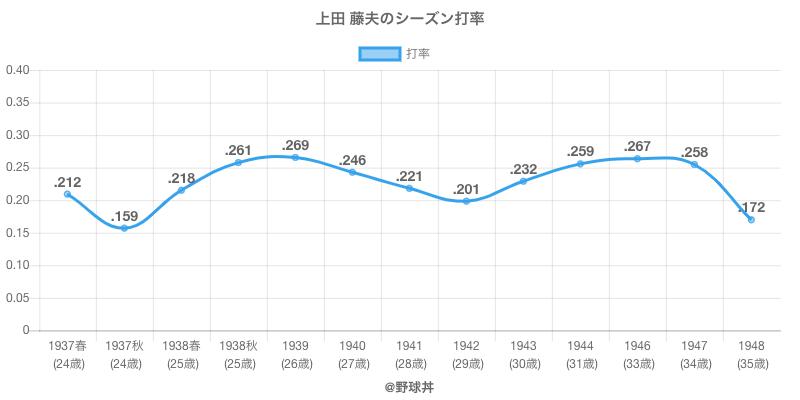 上田 藤夫のシーズン打率