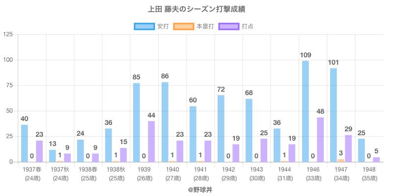 #上田 藤夫のシーズン打撃成績