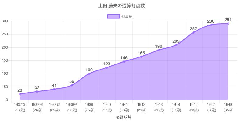 #上田 藤夫の通算打点数