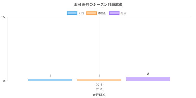 #山田 遥楓のシーズン打撃成績