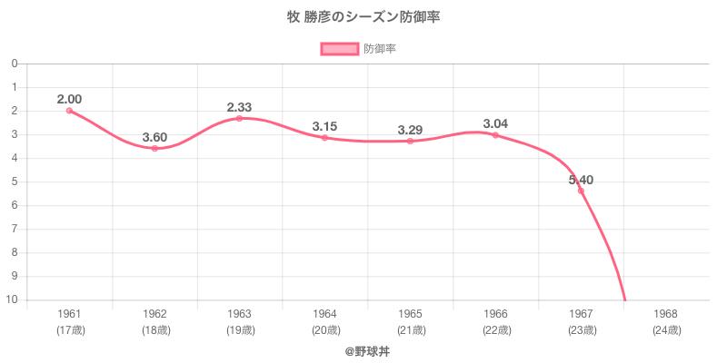 牧 勝彦のシーズン防御率