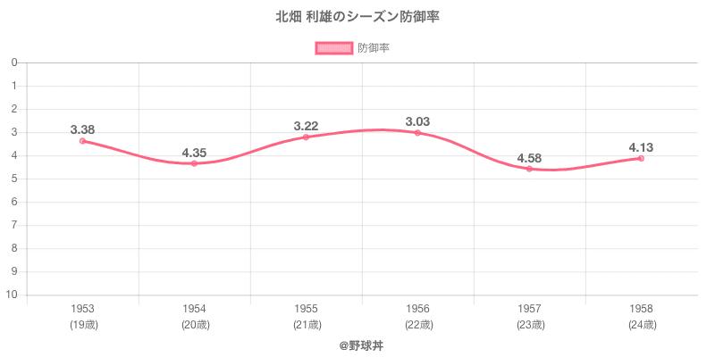 北畑 利雄のシーズン防御率