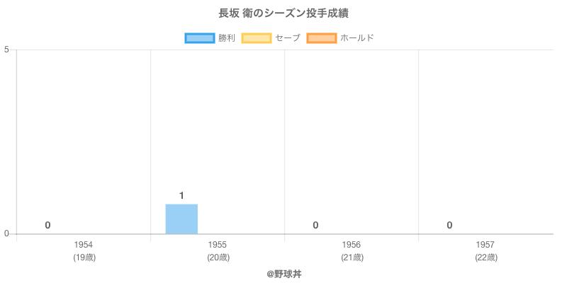 #長坂 衛のシーズン投手成績