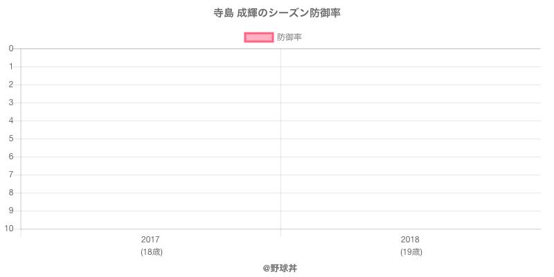 寺島 成輝のシーズン防御率