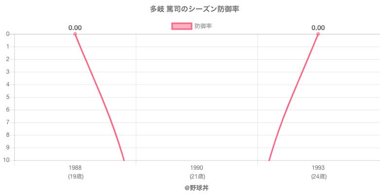 多岐 篤司のシーズン防御率