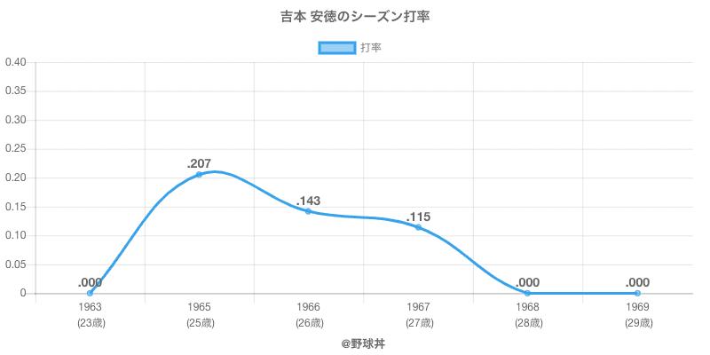 吉本 安徳のシーズン打率