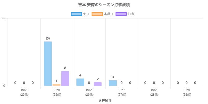 #吉本 安徳のシーズン打撃成績