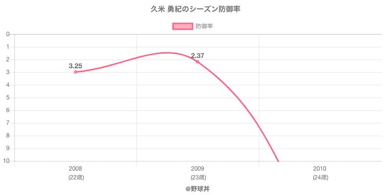 久米 勇紀のシーズン防御率