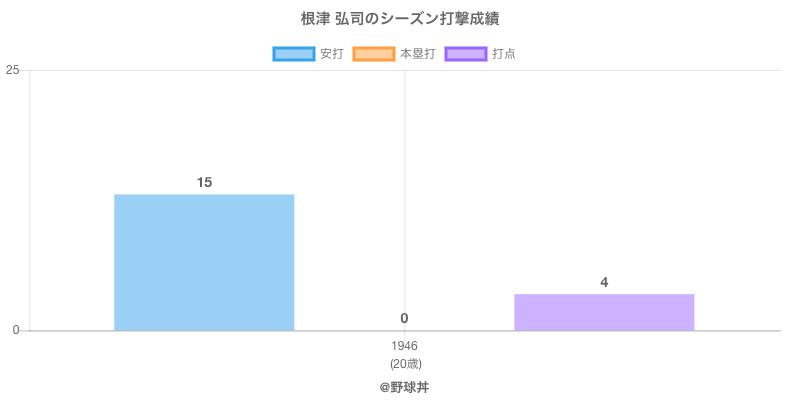#根津 弘司のシーズン打撃成績