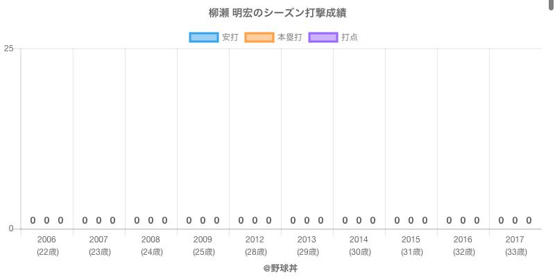 #柳瀬 明宏のシーズン打撃成績